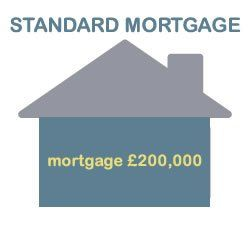standard mortgage