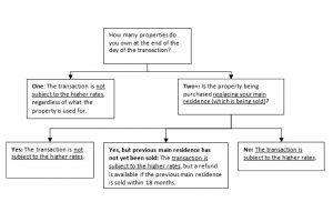 SLDT flow chart